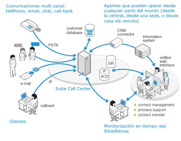 Infraestructura Call Center